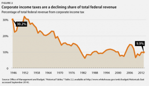 The American System Approach to Tax Reform: JFK Had It Right