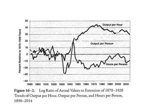 "The American ""Special Century"" of Economic Progress, Part IV"