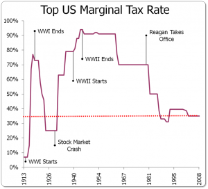 """Is Taxing the Rich Really """"un-American?"""""""